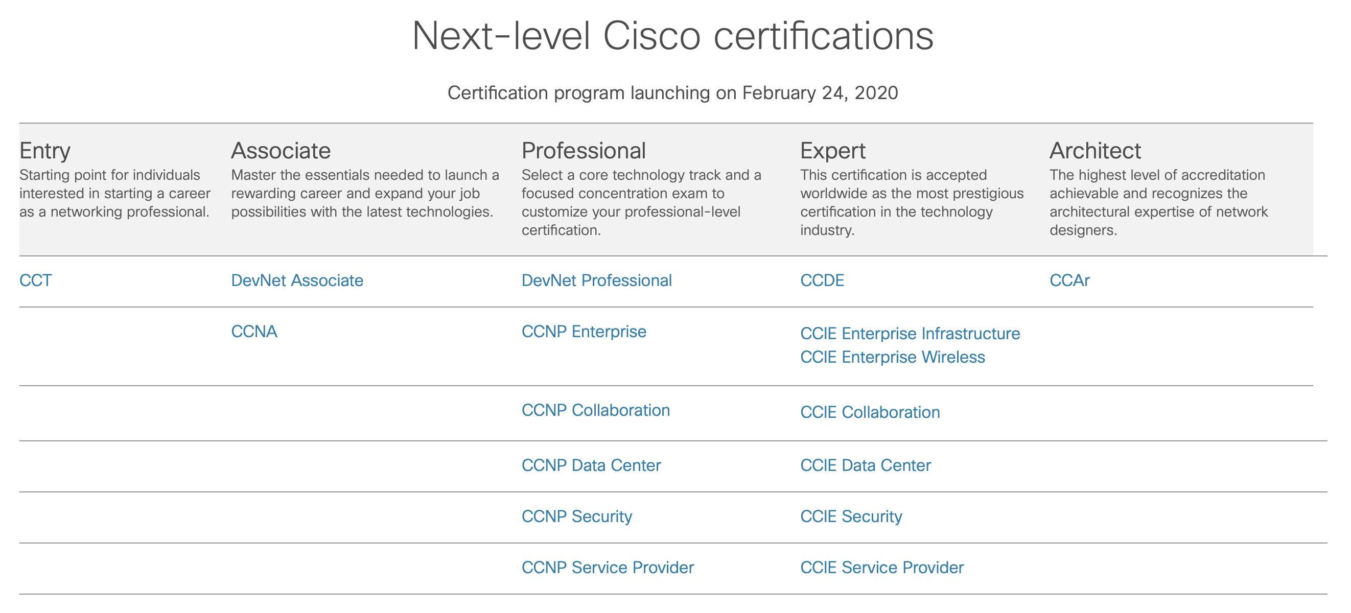 Cisco takes learning to the Next Level | Digital Lifestyle