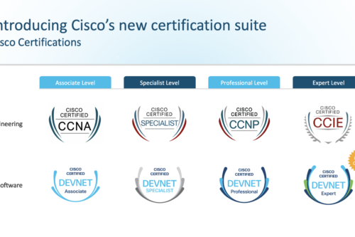 Cisco IP Phone Services: Unrecognized Benefit | Digital